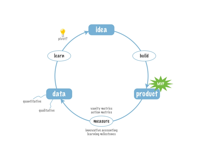 Th lean startup loop model