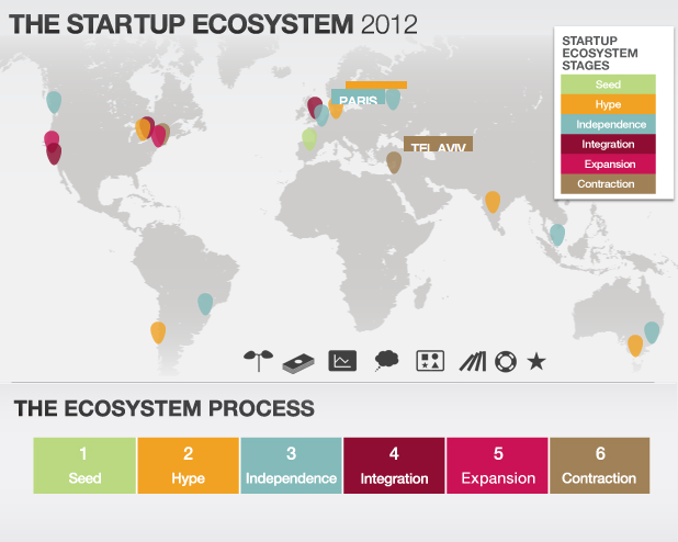 The Startup Ecosystem Report 2012