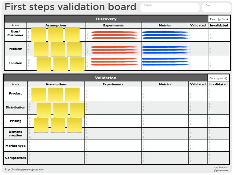First steps validation board for startups