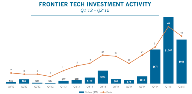 FRONTIER TECH STARTUPS RAISE NEARLY $3.2B SINCE 2014, CLOSE TO $2.2B IN FIRST HALF OF 2015