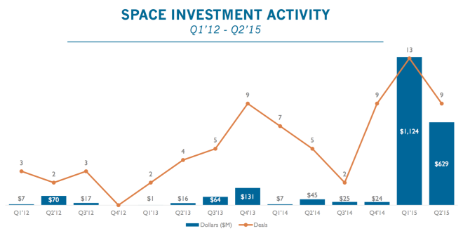 SPACEX BUOYS SPACE INVESTMENT ACTIVITY, DEALS REACH MULTI-YEAR HIGH IN Q1'15