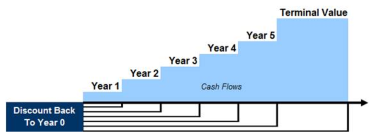 discounted-cash-flow-method