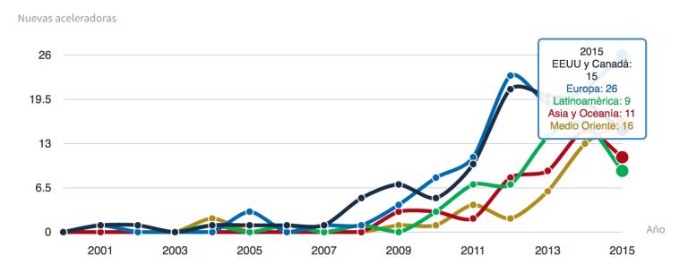 StartupAccelerators Evolution